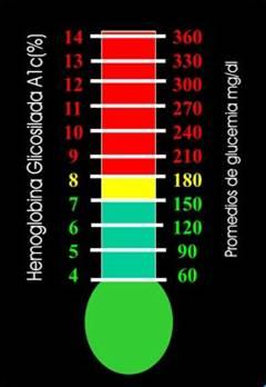 valores de hemoglobina glicosilada
